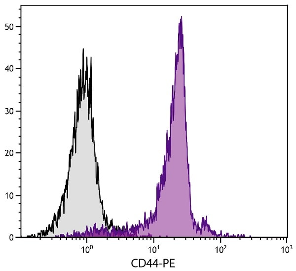 Flow Cytometry - PE Anti-CD44 antibody [KM201] (ab25224)