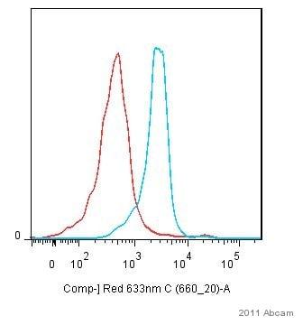Flow Cytometry - Anti-Integrin alpha 4/CD49D antibody [PS/2] (ab25247)