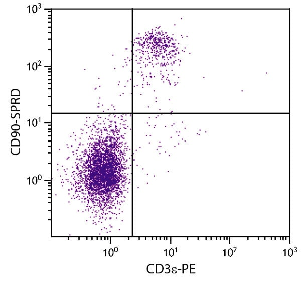 Flow Cytometry - Anti-CD90 / Thy1 antibody [G7] (PE/Cy5®) (ab25272)