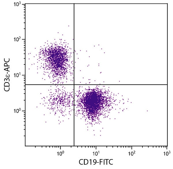 Flow Cytometry - Anti-CD3 epsilon antibody [C363.29B (YCD3-1)] (Allophycocyanin) (ab25278)