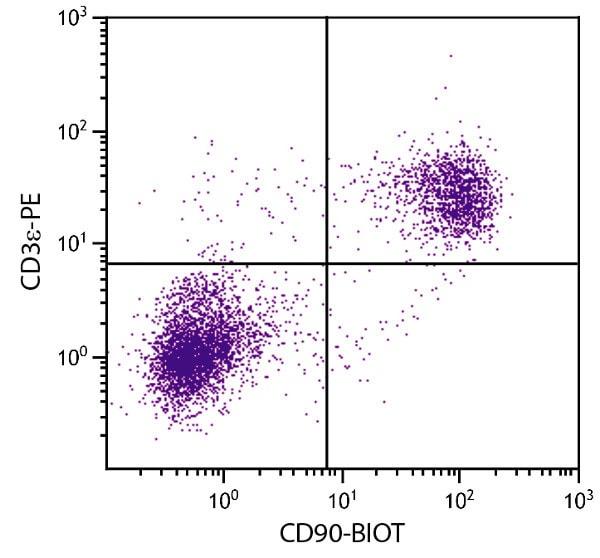 Flow Cytometry - Biotin Anti-CD90 / Thy1 antibody [G7] (ab25285)
