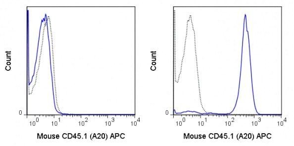 Flow Cytometry - Anti-CD45.1 antibody [A20] (Allophycocyanin) (ab25348)