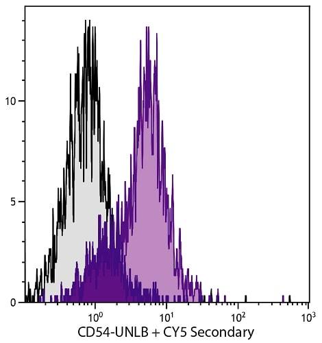 Flow Cytometry - Anti-ICAM1 antibody [YN1/1.7.4] (ab25375)