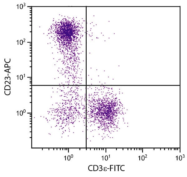 Flow Cytometry - Anti-CD23 antibody [2G8] (Allophycocyanin) (ab25457)