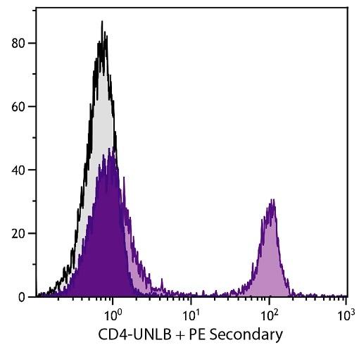 Flow Cytometry - Anti-CD4 antibody [GK1.5] (ab25475)