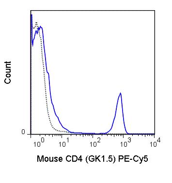 Flow Cytometry - Anti-CD4 antibody [GK1.5] (PE/Cy5®) (ab25476)