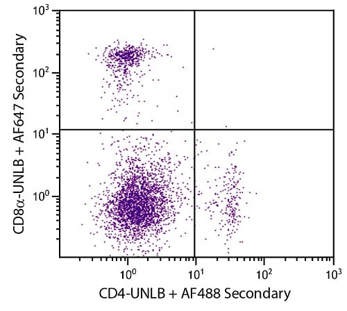 Flow Cytometry - Anti-CD8 alpha antibody [53-6.7] (ab25478)