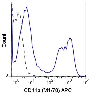 Flow Cytometry - Anti-CD11b antibody [M1/70] (Allophycocyanin) (ab25482)
