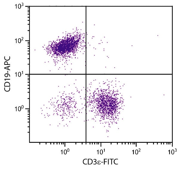Flow Cytometry - Anti-CD19 antibody [6D5] (Allophycocyanin) (ab25484)