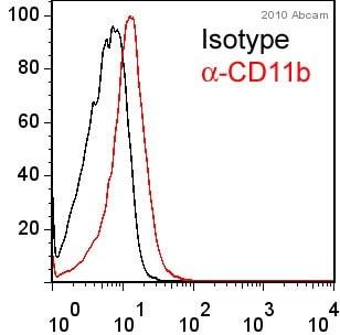 Flow Cytometry - Anti-CD11b antibody [M1/70] (PE/Cy5®) (ab25533)
