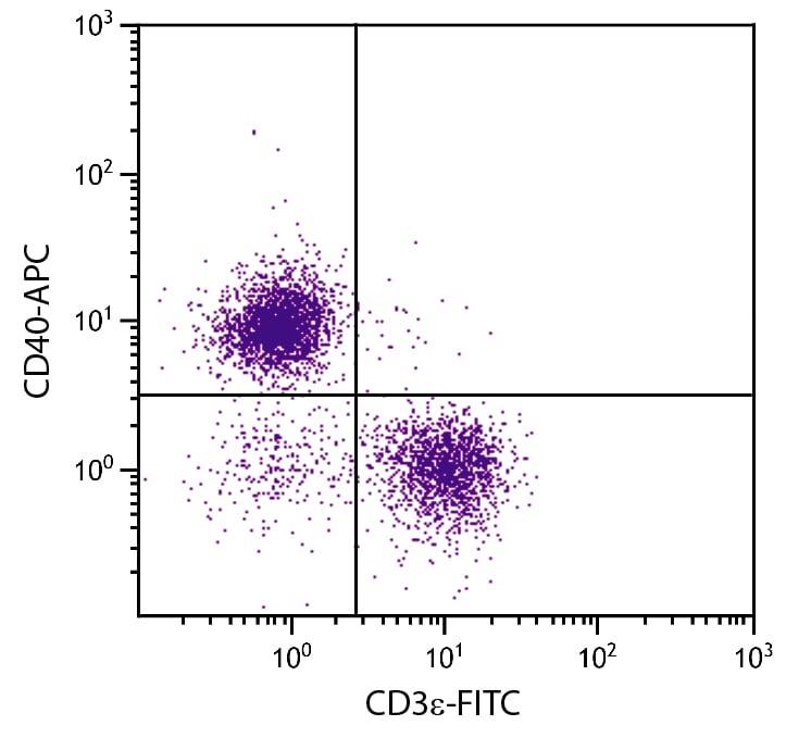Flow Cytometry - APC Anti-CD40 antibody [1C10] (ab25567)