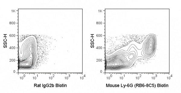 Flow Cytometry - Anti-Ly6g antibody [RB6-8C5] (Biotin) (ab25680)