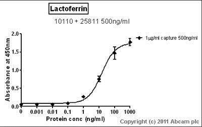 Sandwich ELISA - Anti-Lactoferrin antibody (Biotin) (ab25811)