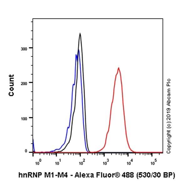 Flow Cytometry - Anti-hnRNP M1-M4 antibody [EPR13509(B)] - BSA and Azide free (ab250027)