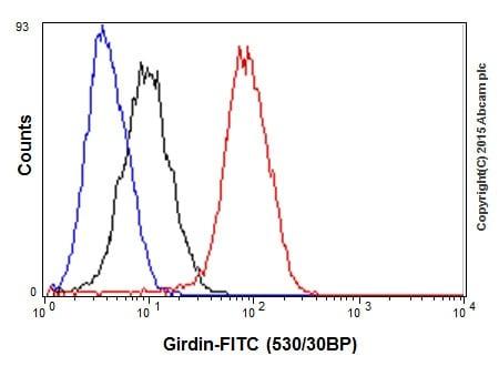 Flow Cytometry - Anti-GIV antibody [EPR18433] - BSA and Azide free (ab250102)