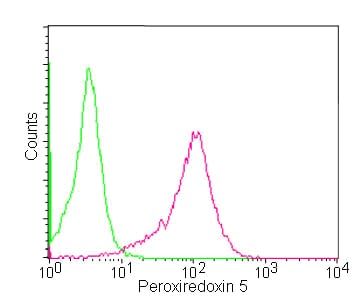 Flow Cytometry - Anti-Peroxiredoxin 5 antibody [EPR14528(B)] - BSA and Azide free (ab250136)