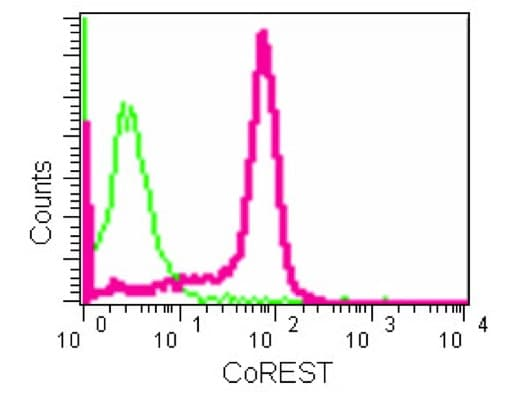 Flow Cytometry - Anti-CoREST antibody [EPR13826(B)] - BSA and Azide free (ab250375)