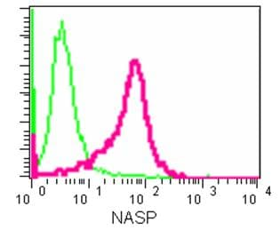 Flow Cytometry - Anti-NASP antibody [EPR12827] - BSA and Azide free (ab250395)