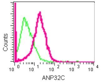 Flow Cytometry - Anti-ANP32C/PP32R1 antibody [EPR13354] - BSA and Azide free (ab250456)