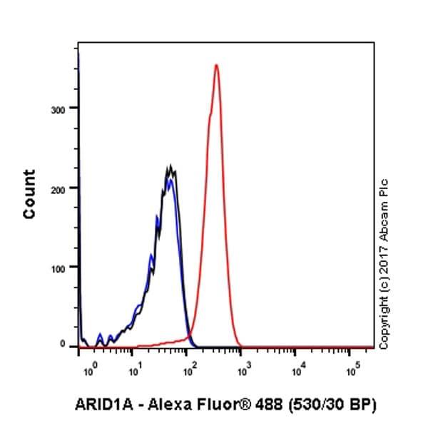 Flow Cytometry (Intracellular) - Anti-ARID1A antibody [EPR13501-73] - BSA and Azide free (ab250617)
