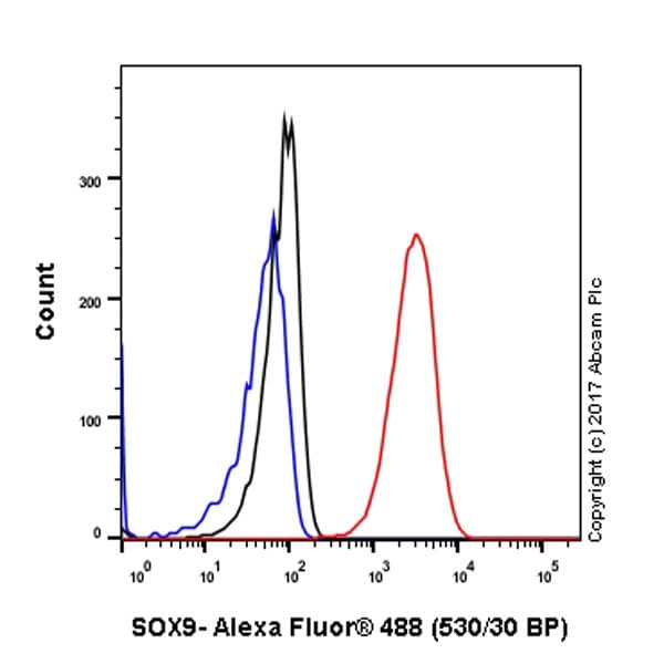 Flow Cytometry (Intracellular) - Anti-SOX9 antibody [EPR12755] - BSA and Azide free (ab250630)