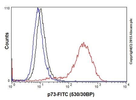 Flow Cytometry - Anti-p73 antibody [EPR18409(T)(MIX)] - BSA and Azide free (ab250999)