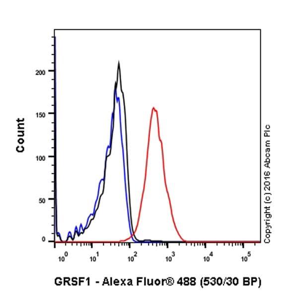 Flow Cytometry - Anti-GRSF1 antibody [EPR16679] - BSA and Azide free (ab251190)