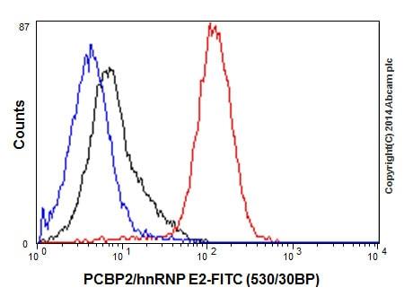 Flow Cytometry - Anti-PCBP2/hnRNP E2 antibody [EPR14859(2)] - BSA and Azide free (ab251324)