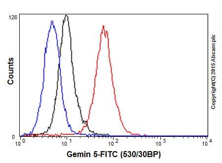 Flow Cytometry - Anti-Gemin 5 antibody [EPR17841] - BSA and Azide free (ab251353)