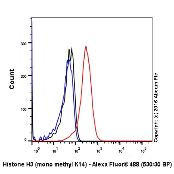 Flow Cytometry - Anti-Histone H3 (mono methyl K14) antibody [EPR17708-235] - BSA and Azide free (ab251366)