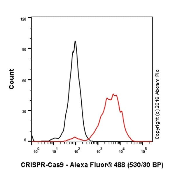 Flow Cytometry - Anti-CRISPR-Cas9 antibody [EPR19633] - BSA and Azide free (ab251383)
