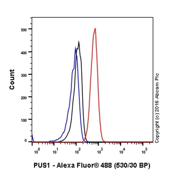 Flow Cytometry - Anti-PUS1 antibody [EPR20181] - BSA and Azide free (ab251389)