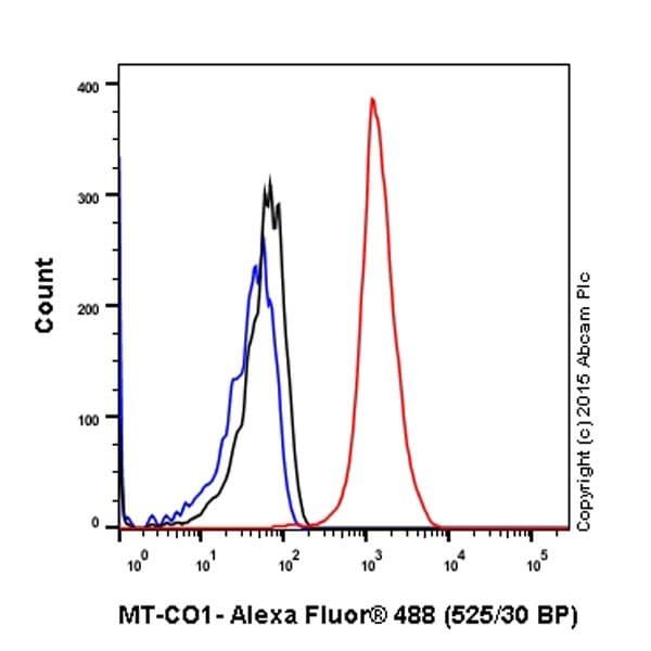 Flow Cytometry - Anti-MTCO1 antibody [EPR19642] - BSA and Azide free (ab251408)