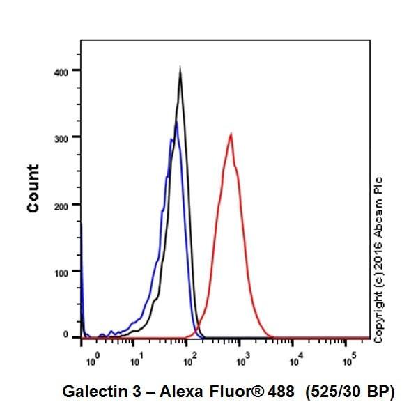 Flow Cytometry - Anti-Galectin 3 antibody [EPR19244] - BSA and Azide free (ab251504)