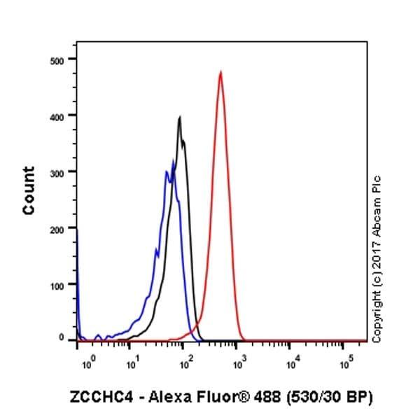 Flow Cytometry - Anti-ZCCHC4 antibody [EPR20492] - BSA and Azide free (ab251525)