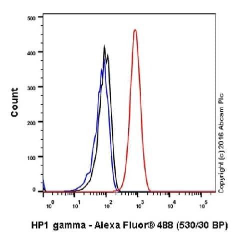 Flow Cytometry (Intracellular) - Anti-HP1 gamma/CBX3 antibody [EPR19803] - BSA and Azide free (ab251540)