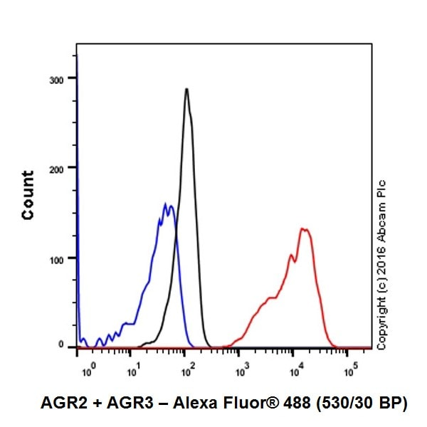Flow Cytometry - Anti-AGR2 + AGR3 antibody [EPR20164-222] - BSA and Azide free (ab251553)