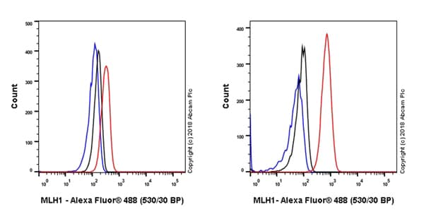 Flow Cytometry - Anti-MLH1 antibody [EPR20522] - BSA and Azide free (ab251576)
