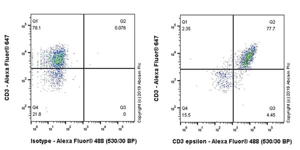 Flow Cytometry - Anti-CD3 epsilon antibody [CAL57] - BSA and Azide free (ab251607)