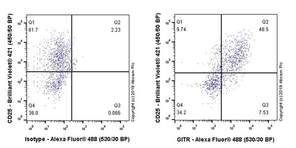 Flow Cytometry - Anti-GITR antibody [CAL61] - BSA and Azide free (ab251610)