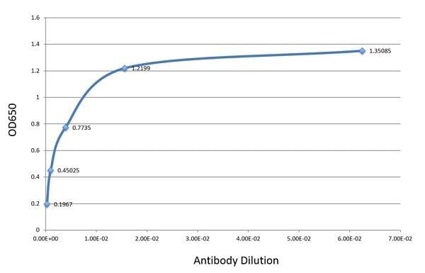 ELISA - Anti-PD-L1 antibody [CAL10] - BSA and Azide free (ab251611)