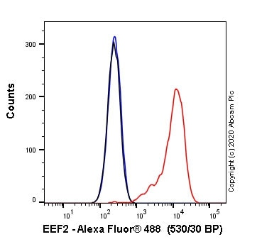 Flow Cytometry - Alexa Fluor® 488 Anti-EEF2/Elongation factor 2 antibody [EP880Y] (ab252108)