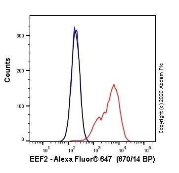 Flow Cytometry - Alexa Fluor® 647 Anti-EEF2/Elongation factor 2 antibody [EP880Y] (ab252109)