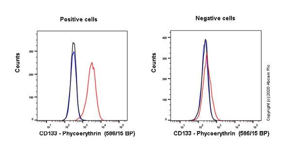 Flow Cytometry - PE Anti-CD133 antibody [EPR20980-104] (ab252128)