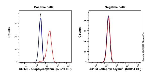 Flow Cytometry - APC Anti-CD133 antibody [EPR20980-104] (ab252129)
