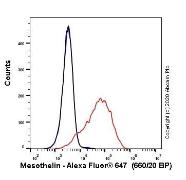Flow Cytometry - Alexa Fluor® 647 Anti-Mesothelin antibody [EPR19025-42] (ab252135)