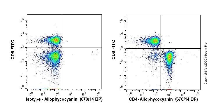 Flow Cytometry - APC Anti-CD4 antibody [EPR20122] (ab252152)