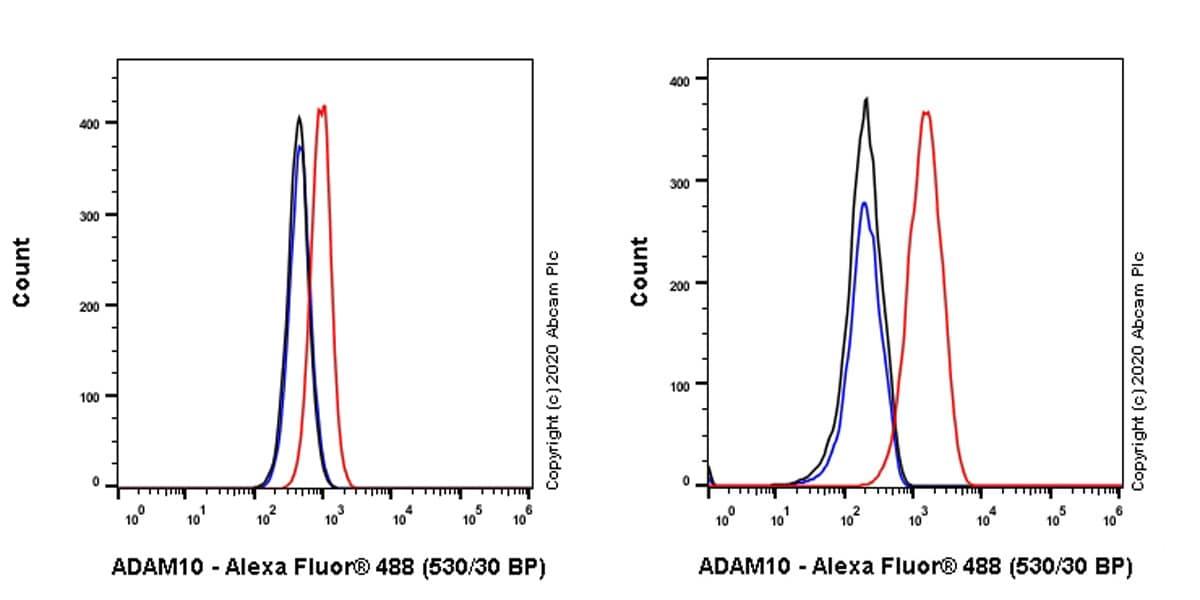 Flow Cytometry - Anti-ADAM10 antibody [EPR23491-74] (ab252234)