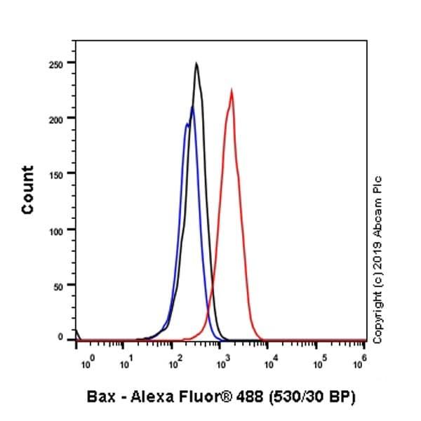 Flow Cytometry (Intracellular) - Anti-Bax antibody [5B7] - BSA and Azide free (ab252258)