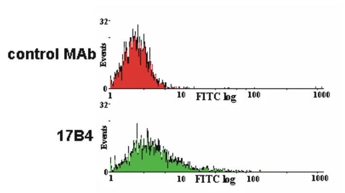 Flow Cytometry - FITC Anti-LAG-3 antibody [17B4] (ab252271)